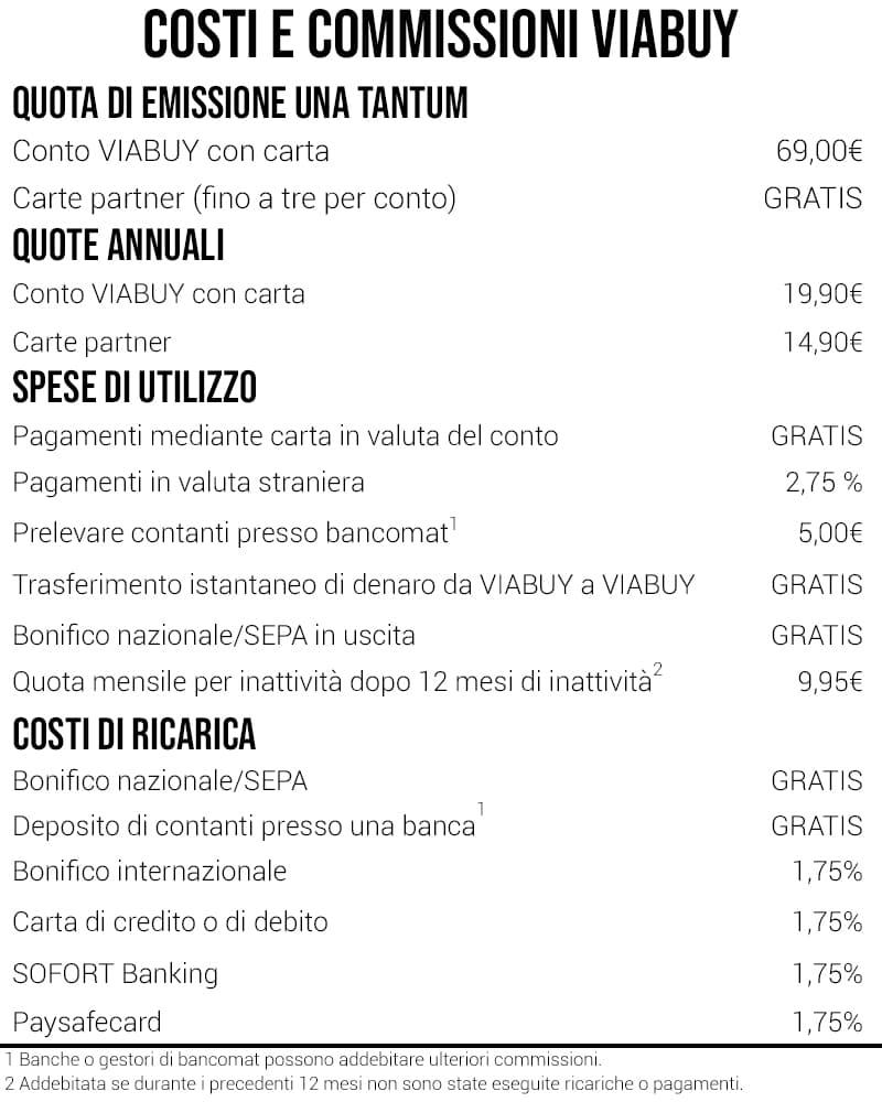 Costi commissioni Viabuy