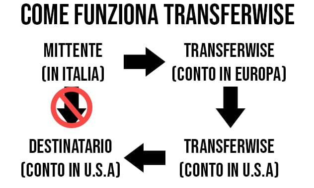 Schema Come funziona Transferwise bonifico estero